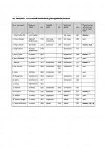 Uit Hessen of Nassau naar Nederland geëmigreerde Reithen_ISO_resolutie200